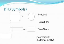 requirement analysis  data flow diagram dfd  ieee defines dfd    dfd symbols  process data flow data store source sink  external entity  or