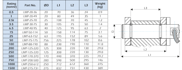 Shackle Load Chart Getting The Best From Your Load Pin Lcm Systems Ltd