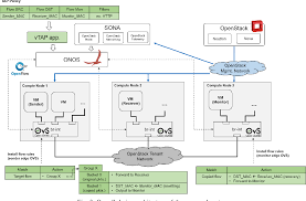Openstack Design Design And Implementation Of Virtual Tap For Sdn Based