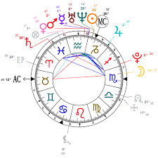 Dove Cameron Birth Chart Astrology And Natal Chart Of Dove Cameron Born On 1996 01 15