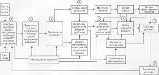 Реферат Управленческие решения в уловиях неопределенности  Управленческие решения в уловиях неопределенности