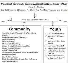 Casa Organizational Chart Manhasset Casa
