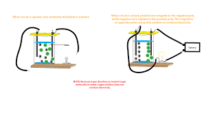 why does salt solution conduct electricity while sugar solution doesn t