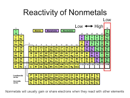 Element Reactivity Chart Organization Of The Periodic Table Ppt Video Online Download
