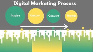 Digital Marketing Process Best Digital Marketing Blog