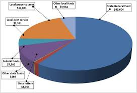 Federal Budget Pie Chart 2009 Education Budget Caledfacts Ca Dept Of Education