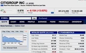 Citibank Stock History Chart Citigroup Stock Sinks To An All Time Low Of 97 Cents Huffpost
