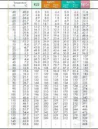 R22 Pressure Temperature Chart Read R404a Pt Chart Kpa Bedowntowndaytona Com