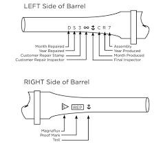 Glock Serial Number Chart Remington Barrel Date Codes Date Of Manufacture Gun