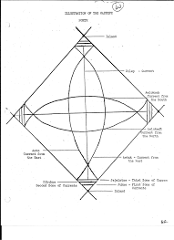 Meto Stick Chart Navigation Alele Museum Public Library
