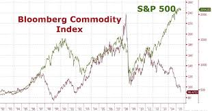 Commodity Index Chart It Is Time To Join The Commodities Rally Stock Investor