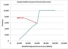Subsidy Chart 2017 Ohio Medicaid Income Guidelines Chart 2017 Lovely Stay F The