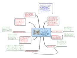 art design mind map templates and examples  how to plan an art history essay