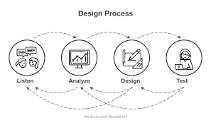High Quality Design My Design Process To Ensure High Quality User Experience