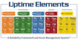 Uptime Percentage Chart Redefining Asset Performance Management Reliabilityweb A