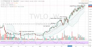 Twlo Chart Why Twilio Stock Looks Better Than Ever Ahead Of Earnings