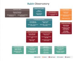 The Rubin Observatory Observatory Team   Rubin Observatory