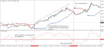 Chaikin Money Flow Cmf Forex Trading Strategy
