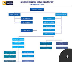 Factory Organization Chart Welcome To Almeraikhi Company Profile Organizational Chart