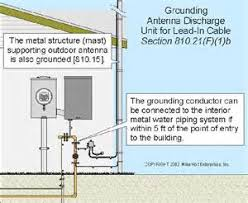similiar electrical service grounding nec keywords on together electrical wire on nec underground wiring diagram