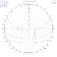 Sun Position Chart Solar Path Diagram Solar Angle