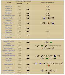 Osrs Thieving Guide 1 99 Fastest Methods