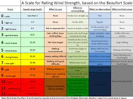 Wind Speed Chart Forecasting Wind Speed And Direction