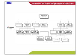 Sla Organisation Chart Service Level Agreement Network Management Sample Resume