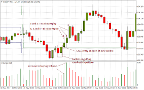 Binary Options Candlestick Charts How To Read Interpret