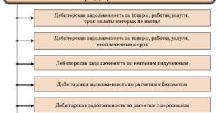 Архивы Дебиторская задолженность Всё о кредитах Что такое дебиторская задолженность простыми словами понятие определение состав классификация