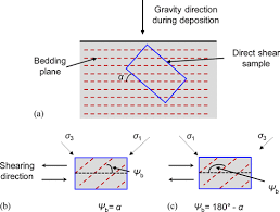 induced anisotropy in granular media