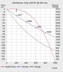 22 Magnum Ballistics Chart Remington Ultra Ballistics Online Charts Collection