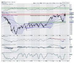 Lifetime Stock Charts Nifty Technical Trade Setup Dont Chase Stocks Rally