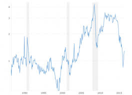 Heating Oil Price Chart 2016 Crude Oil Prices 70 Year Historical Chart Macrotrends
