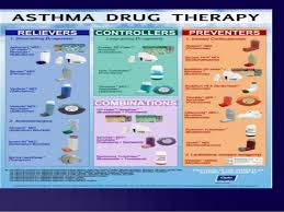 Asthma Drug Therapy Chart Acute Severe Asthma Case Presentation
