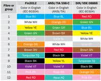 Copper Pipe Color Code Chart Copper Pipe Color Code Chart Pipe Color Code Chart