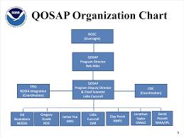 Qosap Program Noaas Atlantic Oceanographic And