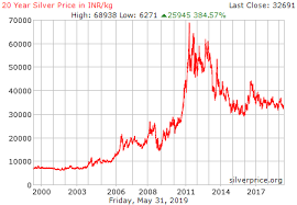 20 Year Silver Chart Live Silver Price Chart In India Inr Kg Historical