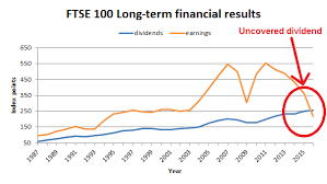 Ftse 100 Long Term Chart The Ftse 100 Is Cheap Thanks To A 20 Year Sideways Market