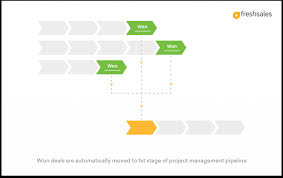 Sales Pipeline Management What Is It And Why Do You Need It