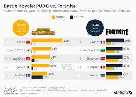 Chart Battle Royale Pubg Vs Fortnite Statista