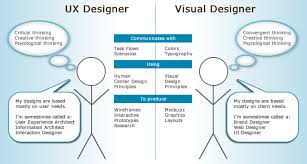 How the UX Designer can work effectively in Agile teams — UX Blog