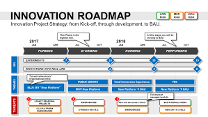 Development Roadmap Template Innovation Roadmap Template Powerpoint Strategic Tool