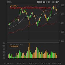 Stock Market Analysis Sample Magnificent Stock Analysis Using R RChart