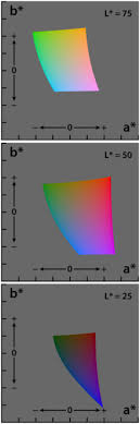 Cielab Color Space Wikipedia
