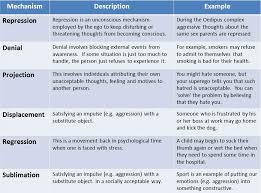 Criminal Law Defenses Chart Defense Mechanisms Simply Psychology