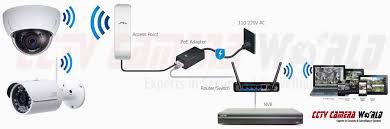 wireless security camera system setup guide for long range wifi camera to ap setup diagram