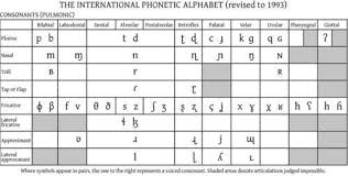 The international phonetic alphabet (ipa) is an academic standard created by the international phonetic association. Lesson 72 Ipa And Hindi Learning Hindi