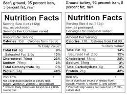 Usda Meat Nutrition Chart Usda Requires That Nutrition Facts Be Labeled On Raw Meat