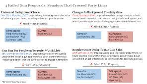 Party Proposal Unique 44 Failed Gun Proposals Senators That Crossed Party Lines